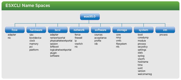 ESXCLI and killing a stuck VM - Virtu-Al Net