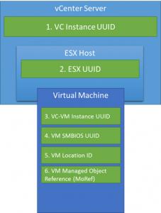 vCenter IDs