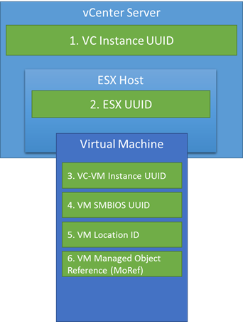 A Quick Reference of vSphere IDs - Virtu-Al Net