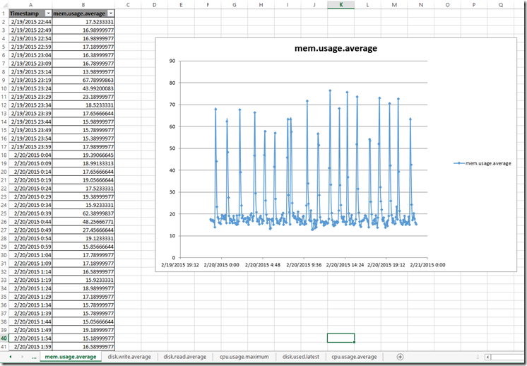 Retrieving VM Metrics from vCloud Air